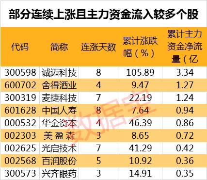 资讯_注:本资讯后4表张表格已剔除近一年上市新股.