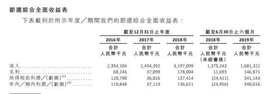 刘学景家族全资控股的凤祥股份赴港IPO:净利暴增源于鸡肉市价上涨,多年资不抵债