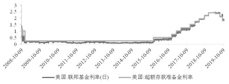 图为超额准备金利率成为利率走廊上限(单位:%)