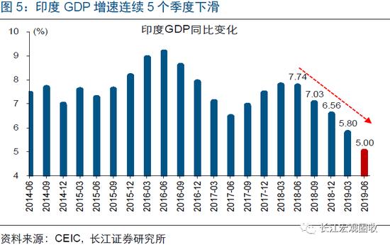 印度什么产业拉高gdp_机构 GDP修订将拉高经济增速 稳增长压力或将减弱