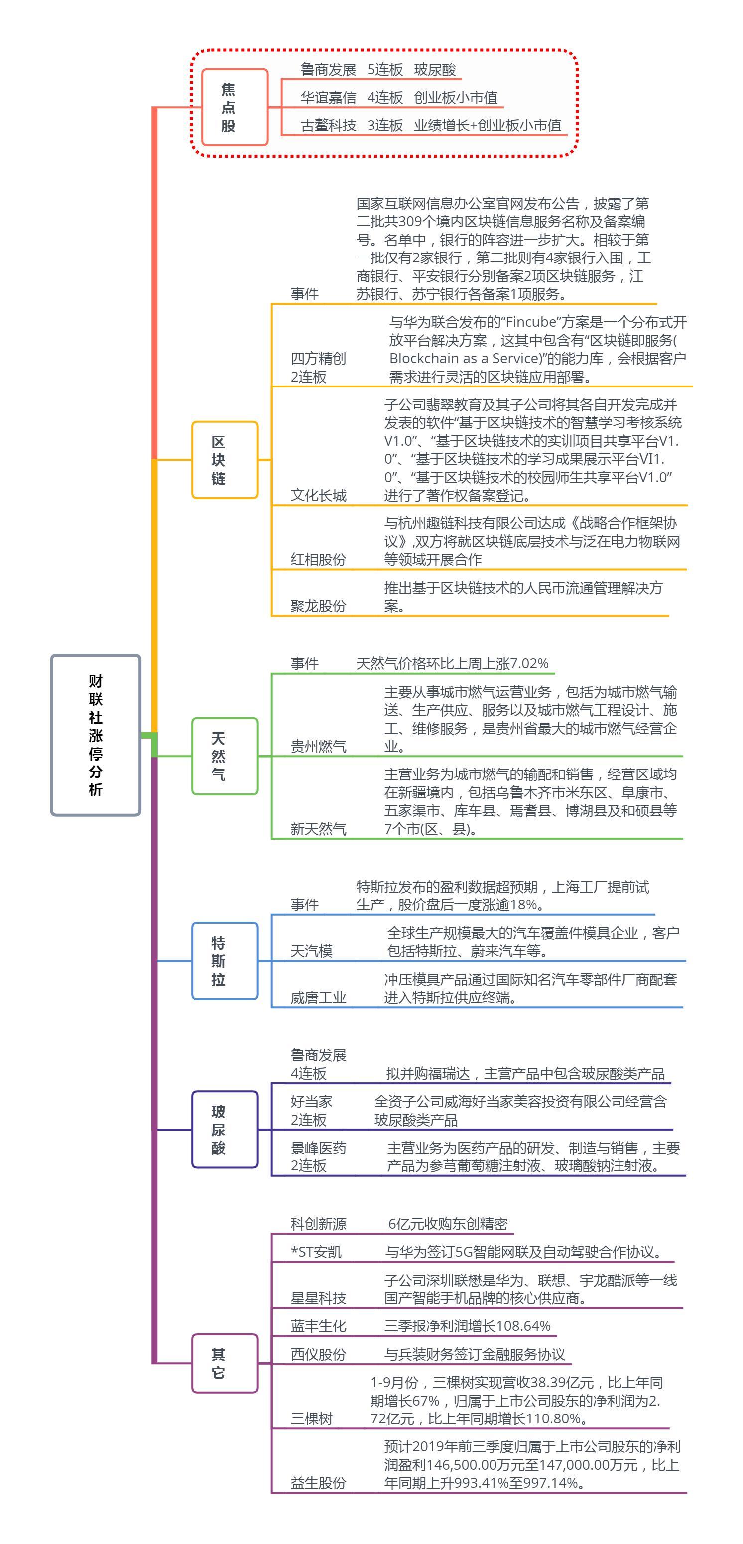 【焦点复盘】区块链持续活跃 估值重塑概念继续发酵
