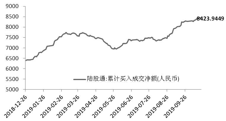 图为今年以来外资累计净流入金额(单位:亿元)
