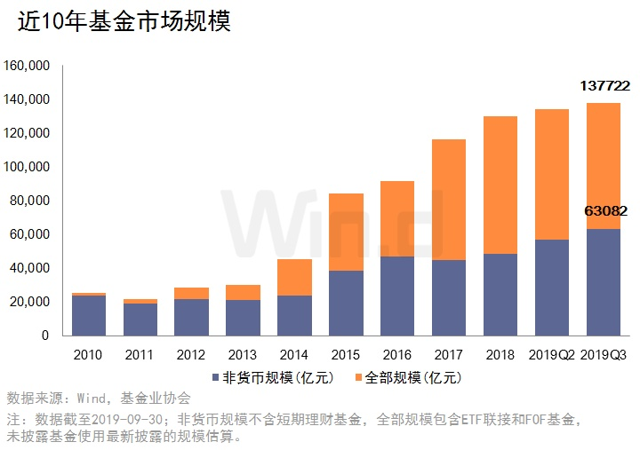 <b>2019年基金公司三季度规模排行榜</b>