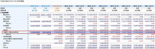 """股价的暴跌,中国石油的估值,尤其是市净率(PB)估值已经降到非常之低。市场也不断有关于""""巴菲特买点""""到来的说法,当年中国石油低位之时,股神巴菲特大举出手,而后在2007年牛市卖出。"""