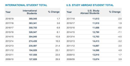 2019美国门户开放报告发布 中国留学生增长率再下降