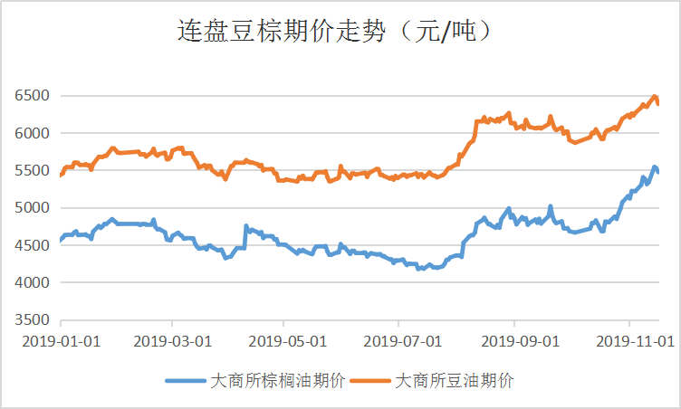 今年总体的走情走势都与贸易相关的的政策新闻以及棕油供答周详相连。现货价格也是陪同盘面价格一涨再涨,并外现出将不息上涨的态势。自2019年头油脂就最先了波动下跌。下跌的因为主要是由于节后外围市场炒作天气,添上年前备货及年后库存保持在高位,马来西亚棕油库存赓续上升等因素影响,使得油脂波动下跌。
