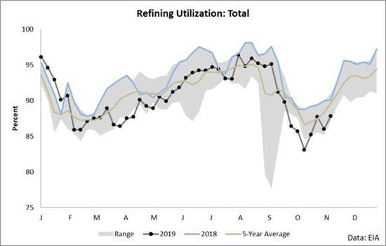 大约在夏日,设备行使率在三个月旁边的时间里曾短暂超过五年平均程度,尽管幅度专门幼。这代外了一年中需求最强劲的时候。这段时期原油的供需均衡专门薄弱,以至于见证了原油库存创下了有数据记录以来的最大降幅(这段时期内缩短约7000万桶)。