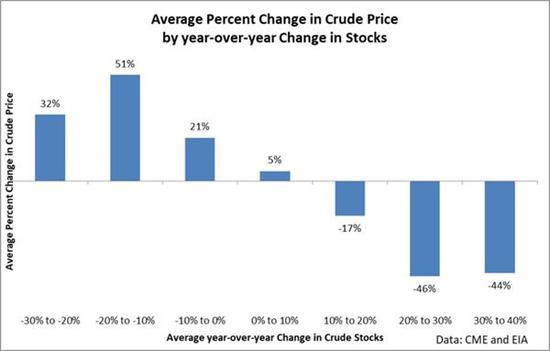 倘若现在的趋势再赓续一年,那么从现在最先的一年后,原油库存同比将消极约20%。从历史上望,同期油价将响答上涨51%。