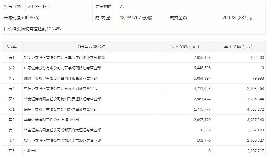 长生退再度涨停,该股盘后数据显示,国都证券北京中关村南大街证券营业部买入163万元;中原证券濮阳分公司买入118万元。