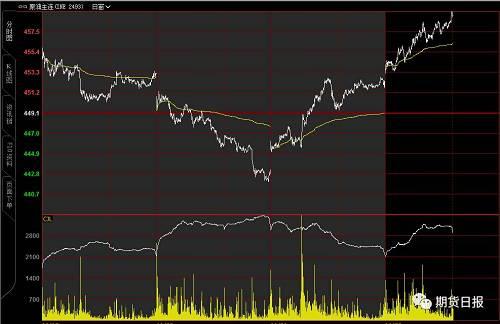 """震惊!弹劾特朗普现""""重磅证词"""",金融市场""""上蹿下跳"""",国际油价创近两个月来新高,夜盘橡胶大涨"""