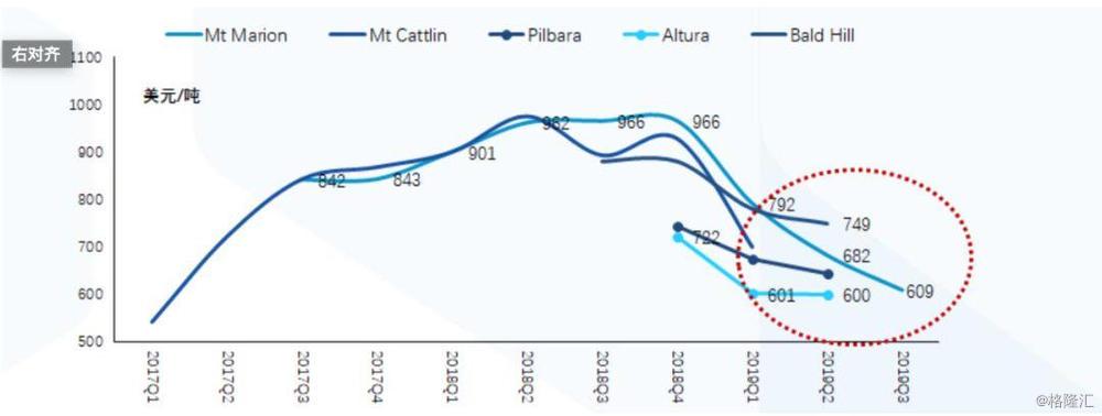 国泰君安:未来五年 锂行业复合增速将维持在18-20%