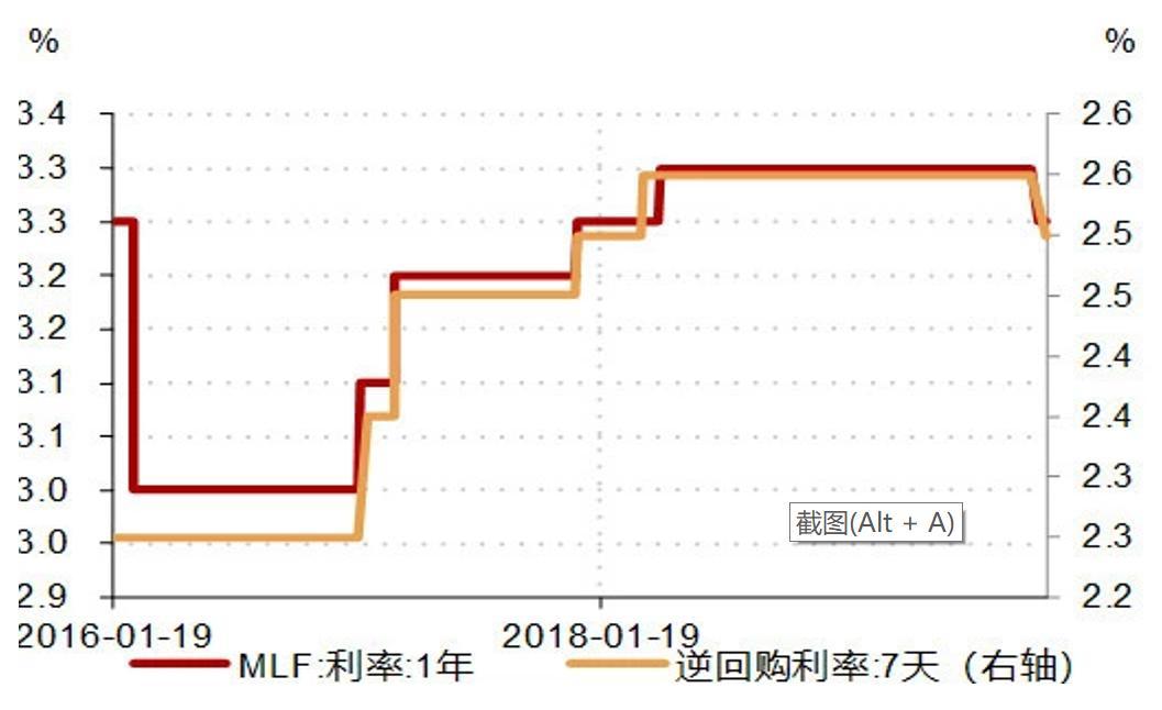 央行货币政策报告、公开市场政策利率下调以及LPR报价调降的内在逻辑