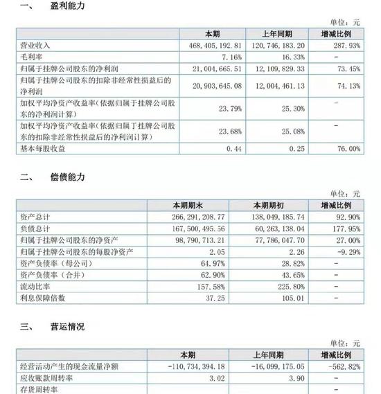 嗨皮网络2018年上半年核心财务数据
