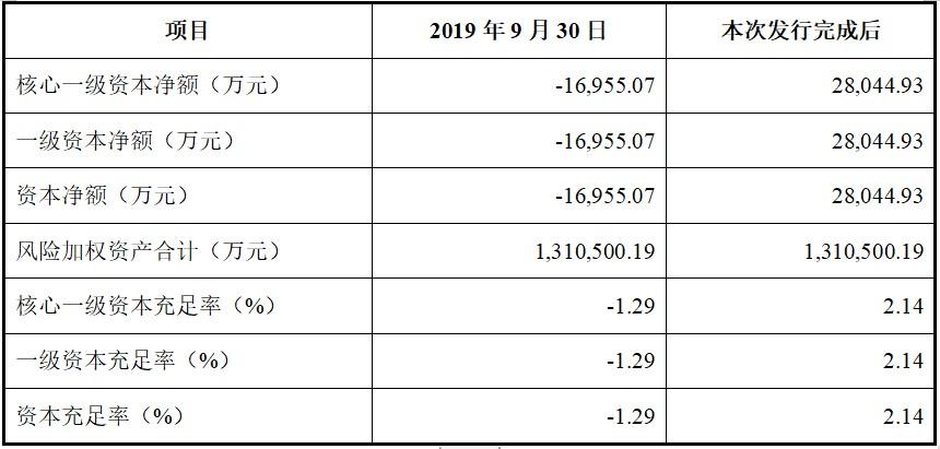 鹰潭农商银行多项指标不达监管标准  1:1搭售不良定增能否纾困?
