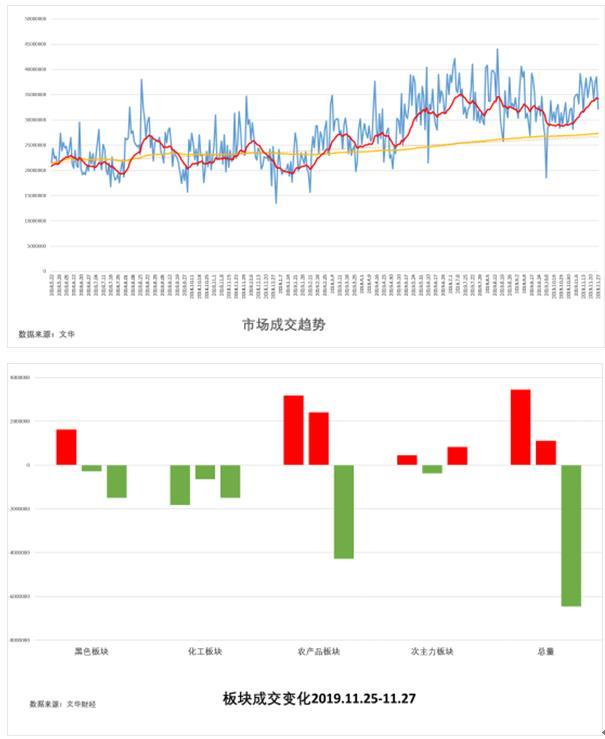 11月28日:《试错交易市场观察》