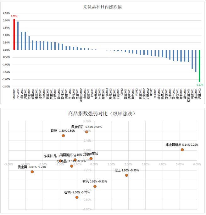 云数据:商品弱缓 PVC EG领涨