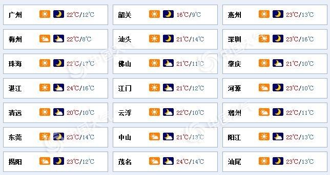 广东未来三天云量略增早晚有轻雾 周日又有冷空气影响