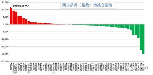 昨日商品多数减仓。增仓幅度居前的是PVC(11.61%),不锈钢(9.29%),乙二醇(8.64%),纸浆(5.72%),甲醇(5.52%);减仓幅度居前的是豆二(20%),棉纱(17.3%),沪铅(9.02%),红枣(7.29%),沥青(7.2%)。