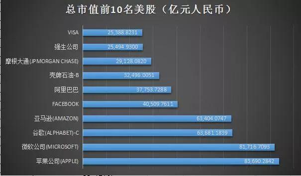不�^,若��挝蝗�部�y一成人民�庞��r,阿里港股�c美股Facebook的市值差距已�很小了,阿里港股�市值��39170�|元,美股Facebook的�市值�t��40509�|元。