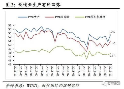 (二)从需求指标看,制造业需求有所回暖11月新订单指数、新出口订单指数、进口指数分别为51.3%、48.8%、49.8%,分别比上月提高1.7、1.8和2.9个百分点(见图4)。其中新订单、新出口和进口订单指数分别反应总需求、国外需求和国内需求情况。新订单指数是5月份以来的高点,并重回临界值上方,反映国内总需求有所回暖。其中,受中美贸易谈判进展顺利和圣诞节海外订单增加影响,新出口订单指数回升;进口指数较出口订单回升更多,表明国内需求有所改善。