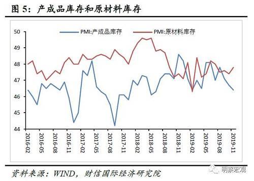 """二、预计经济短期大概率企稳,但难改中长期""""软底""""走势"""