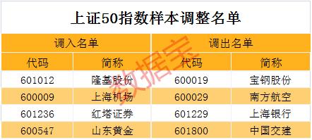 上证180指数中,有西安银行、生益科技和欧派家居等3分3d开奖遗漏_3分3d遗漏