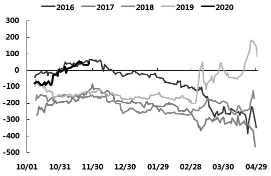 图为菜油期货5―9价差(单位:元/吨)