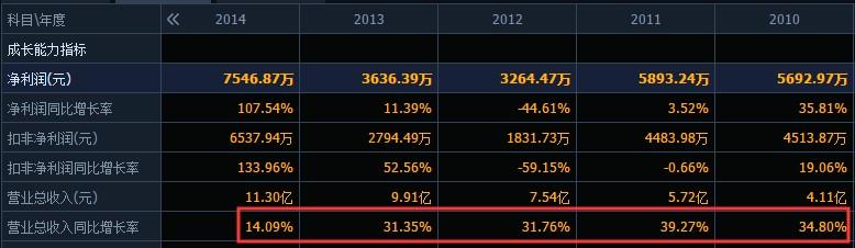 """皇氏集团""""不务正业""""?疯狂并购计提巨额商誉减值,去年巨亏6亿8年白干?"""