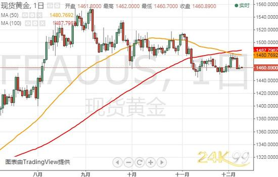 (現貨黃金日線圖來源:24K99)