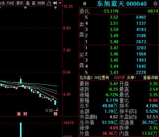 购买半导体公司股权计划破产,东旭蓝天复牌一度跌停