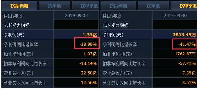 """议市厅丨挂面第一股克明面业""""百亿梦""""成空?如今市值蒸发30亿前三季度净利下滑19%"""