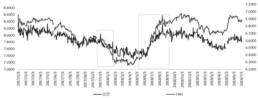 图为SHFE主力与LME的3月合约收盘价