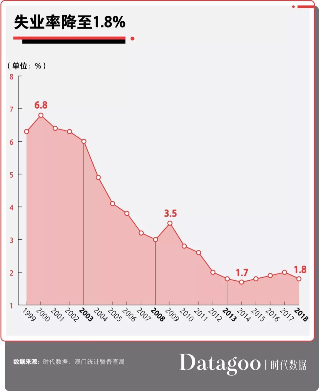 澳们gdp_港澳回归后经济对比 香港GDP是澳门6倍,人均GDP却被反超