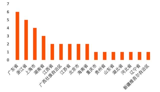 广州区块链产业及园区发展报告