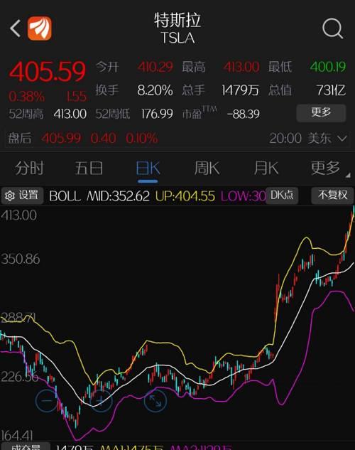 特斯拉的这波股价拉升,开始于今年10月23日,从这一天开始到12月21日,特斯拉股价在两个月内涨幅超过了50%。10月23日,特斯拉发布了2019年第三季度财报,这份财报成为特斯拉股价的催化剂,一直持续至今。