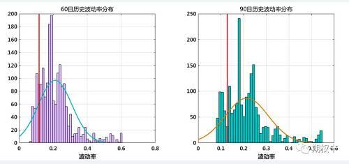 图2.4:沪深300指数波动率锥