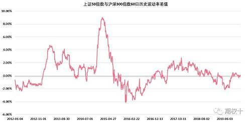 图2.7:上证50指数与沪深300指数60日历史波动率差值