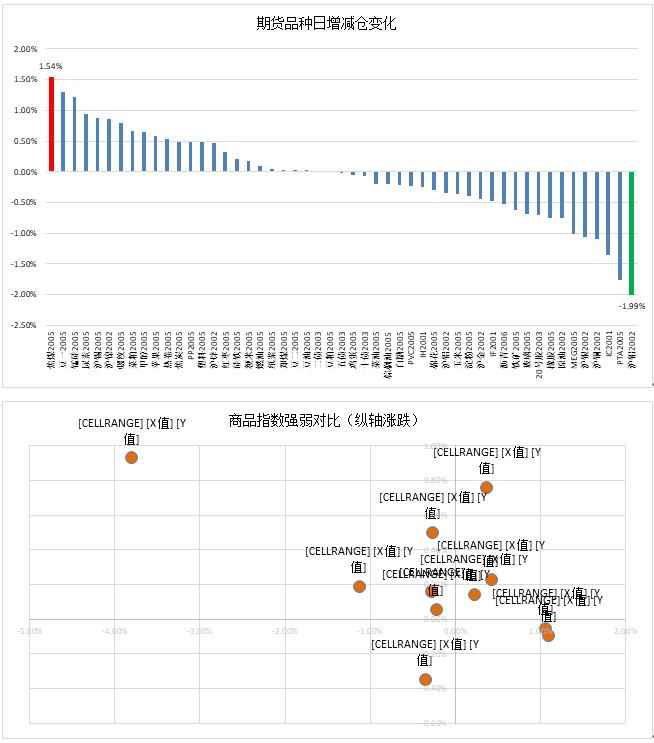 云数据:燃料油续持多单 商品V反守住强势