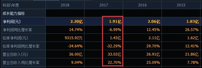 议市厅 卖了近28亿,净利却下滑了40%!菜油第一股道道全增收不增利是为何