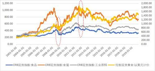 图1:购买力因素驱动下黄金主要体现为商品属性,金价与商品价格趋势相关