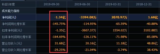腾邦国际深陷债务危机,无法按期归还2.3亿闲置募集资金!是否被控股股东占用?