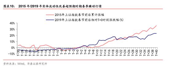 """第三,春节后季节性景气波动也是影响春季躁动行情持续性的重要因素,2013年以来经济进入""""存量模式""""后,春节后景气波幅变小,节后行情持续性也趋弱。季节性回补库存是春季躁动的重要原因,从春季旺季PMI最高值与上半年PMI平均值对比来看,2013年以来春节后季节性景气较弱,而2014年春季PMI最高值更是出现弱于上半年平均值的情况,2014年春节后30个交易日上证综指下跌2%。2019年春季景气超当年上半年平均水平,差值达到2013年以来最高值,春节后30个交易日上证综指上涨18%,流动性宽松和政策改善预期也是重要影响因素。"""