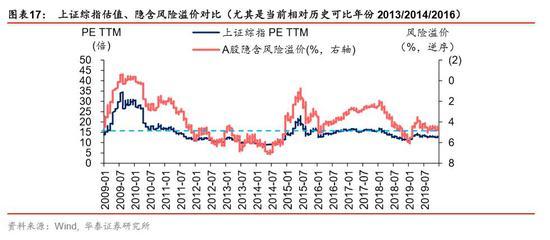 """其次,流动性price in程度可以通过中证500、中小板指等中小盘板块相对上证综指的估值溢价水平、流动性""""脱实入虚""""情况来观察,当前M2同比与(PPI+工业增加值)差值走扩,但相比2012-2014年仍在相对低位,更不及2015年流动性改善大年。"""