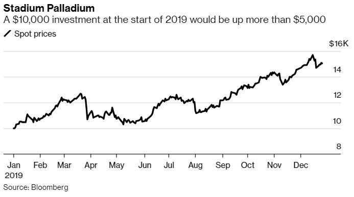 沈阳期货开户给你1万美元穿越回年初你会在金融市场上做哪些投资?