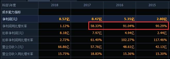 议市厅|亚洲第一、全球第三的安琪酵母怎么了?增收不增利业绩承压出海不易