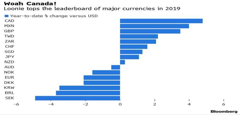 原油开户网小心!去年最强G10货币加元今年恐难再一帆风顺?