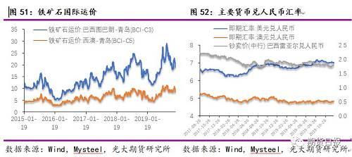 铁矿石的2020年:供应增量大过需求增量,价格或前高后低