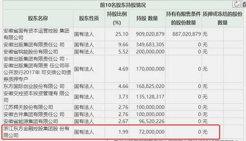 截至2019年年底,浙江东方尚持有海康威视2933.51万股、华安证券7200万股。值得注意的是,华安证券2019年中报显示,浙江东方名列公司第十大股东,持股比例为1.99%。