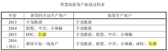 2015年11月的刊行股份购置资产并召募配套资金暨关联生意业务重组陈诉书(修订稿)截图