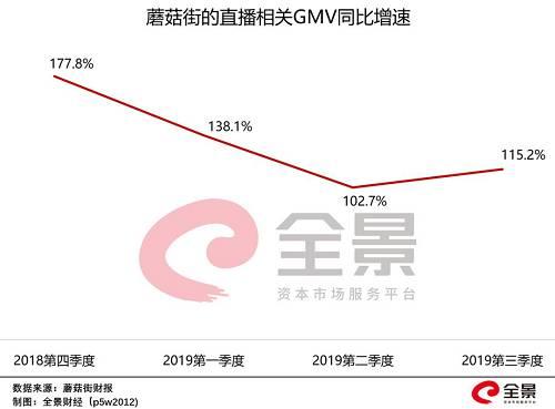 同时,在双11期间,蘑菇街全品类直播GMV同比添长155%,其中美妆、家居等涨幅更是超过200%。
